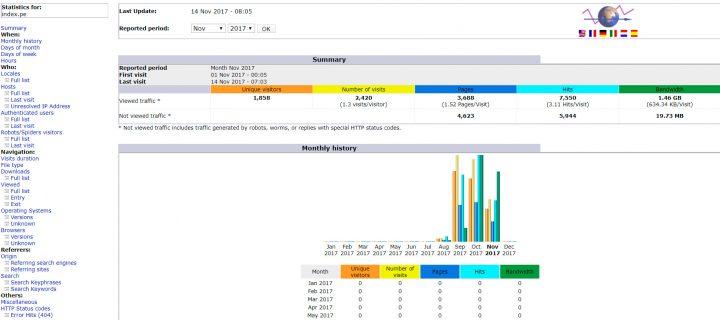 Cómo ver las estadísticas de las visitas recibidas en tu sitio web desde cPanel