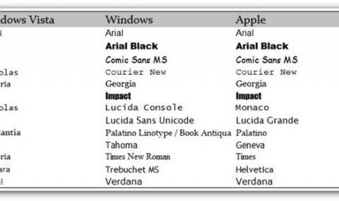Tipografías comunes en todas las versiones de Windows y Mac